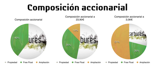 composicion accionarial carbures