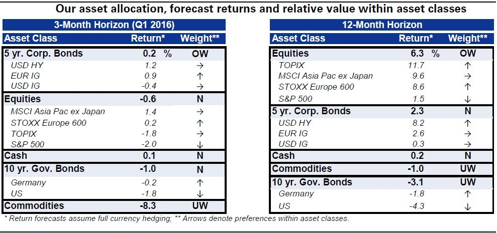 asset allocation 3 meses