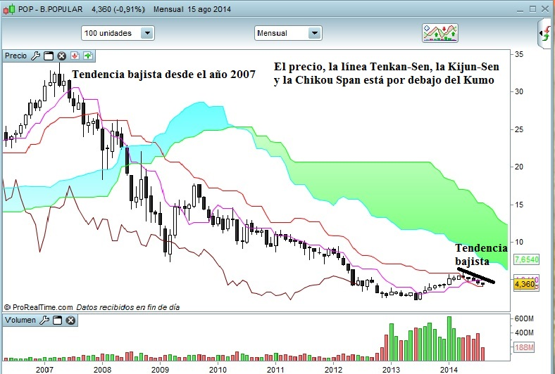 Banco Popular en Time frame mensual