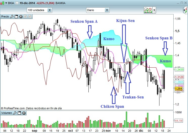 Bankia descripcion Ichimoku
