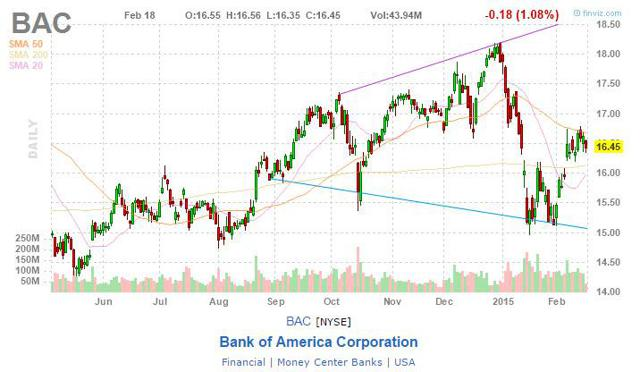 Bank of America gráfico