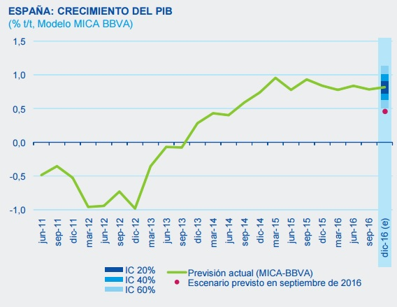 BBVA Research 1