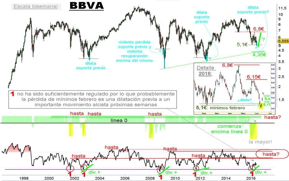 bbva flash faus