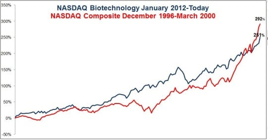 Sector biotecnológico vs S&P 500