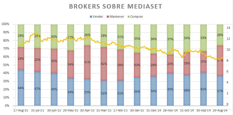 Brokers Mediaset