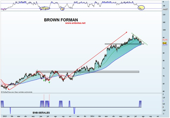 Brown Forma