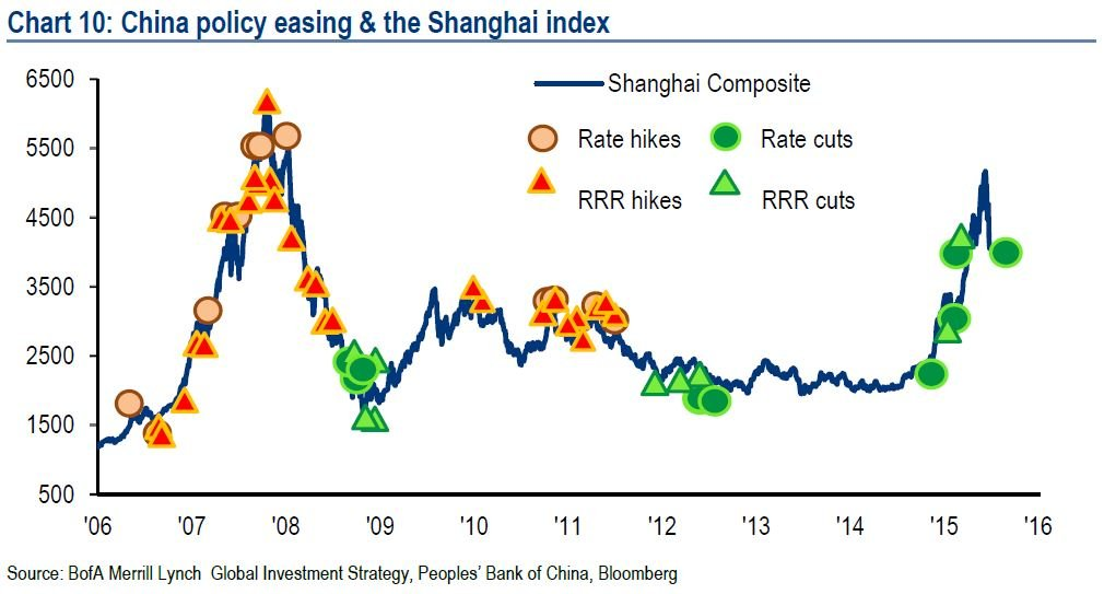 CHINA POLICY EASING & SHANGAI INDEX