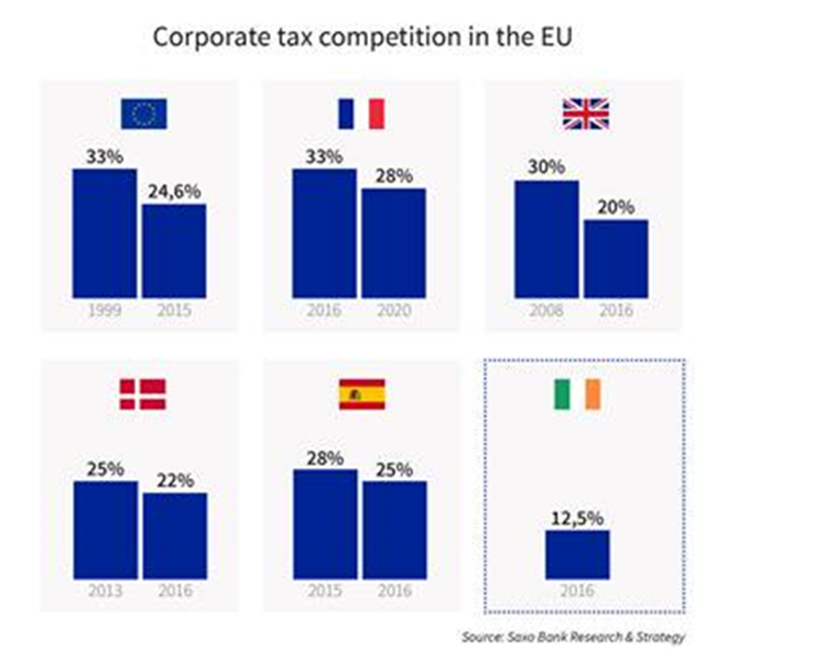 Corporate tax competition in the UE