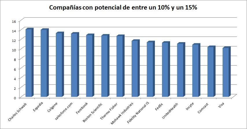 Compañías con potencial de entre el 10 y el 15%