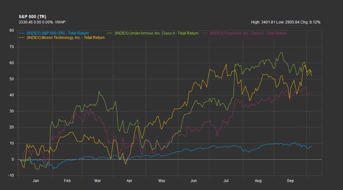 S&P 500, Under Armour, Facebook y Micron Technology