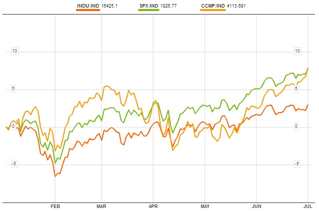 Comparación Nasdaq, S&P 500 y Dow Jones