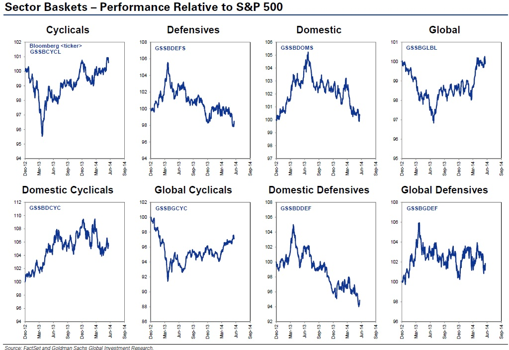 Comportamiento sectores vs S&P 500