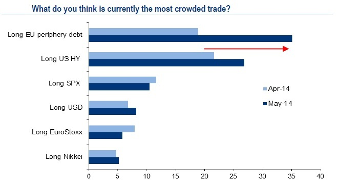 crouded trades