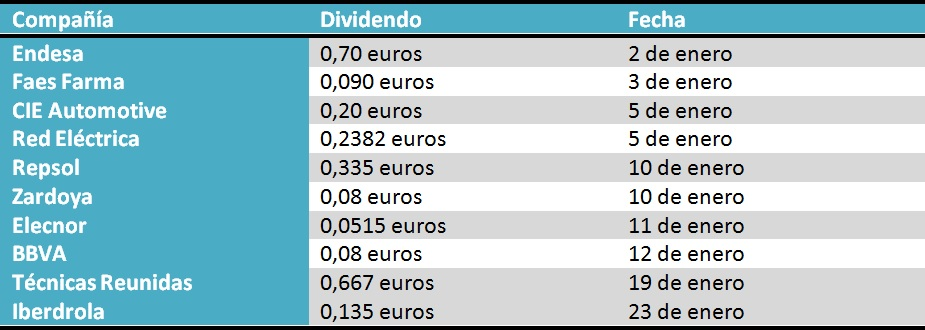 Calendario Dividendo Repsol.Santander Endesa Bbva Y Repsol Lideran Los Primeros Dividendos Del