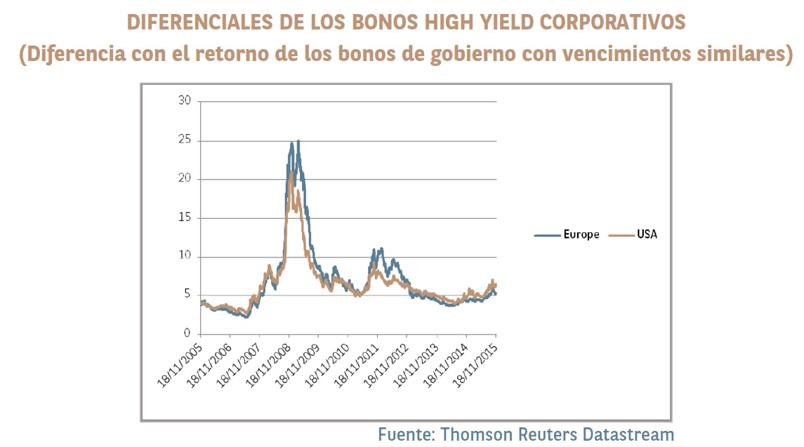 Diferencial High Yield