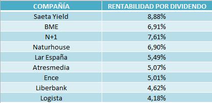 Los Dividendos Españoles Más Rentables Entre Las Medianas Y Pequeñas Compañías Estrategias De Inversión