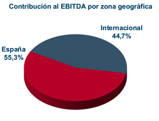 ebitda gas natural