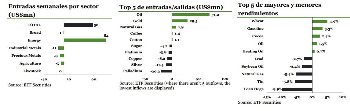Entradas semanales de commodities