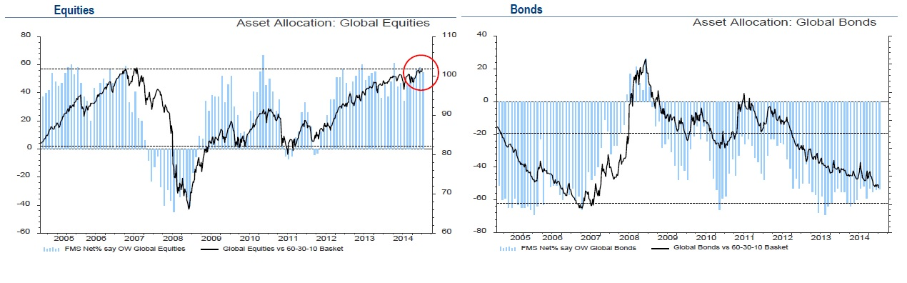 equities y bonos