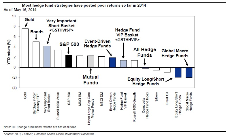estrategias de hedge funds