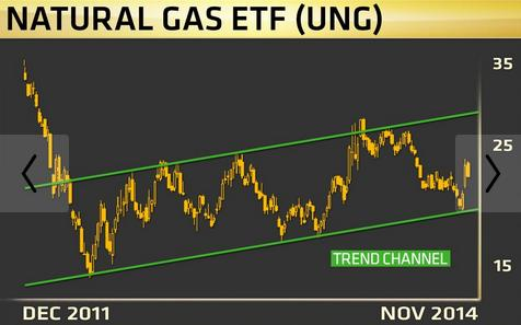 ETF gas natural
