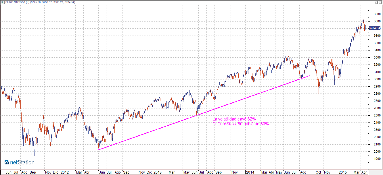 eurostoxx abril 2012 junio 2014