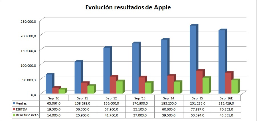 resultados de Apple