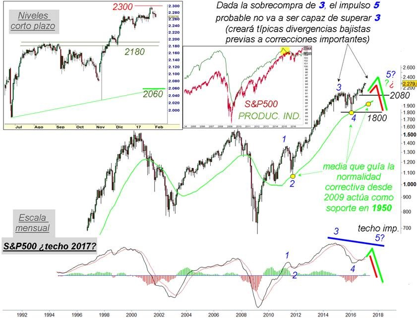 faus S&P