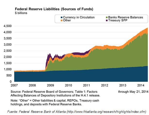 Federal Reserve Liabilities