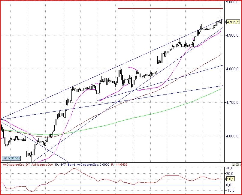 Informe de Mercados + Futuro Dax (16 julio)