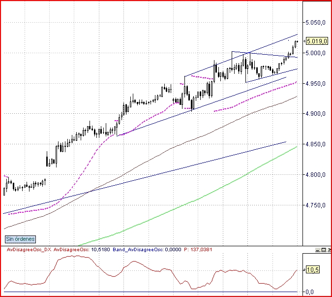 Informe de Mercados + Futuro Dax (17 julio)
