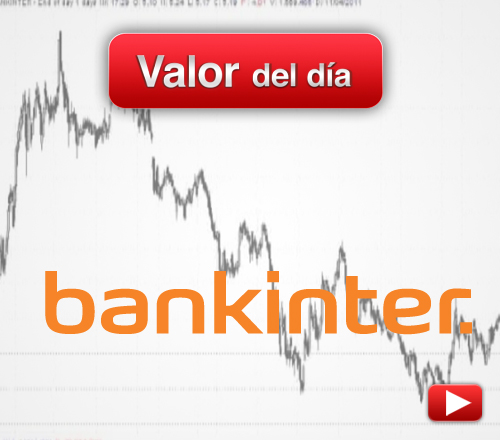 Bankinter: análisis técnico