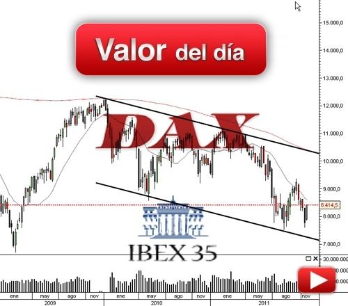 IBEX 35 & DAX: análisis técnico