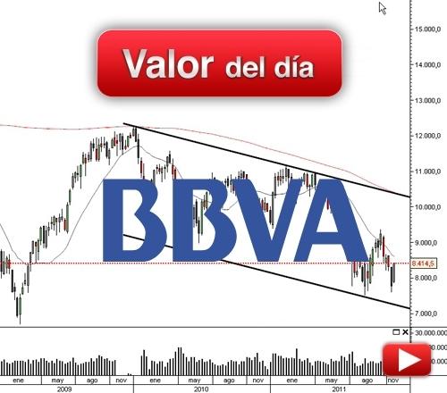BBVA: análisis técnico