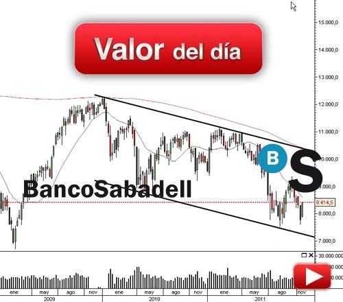 Banco Sabadell: análisis técnico