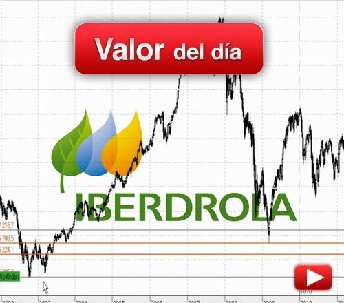 IBERDROLA: análisis técnico