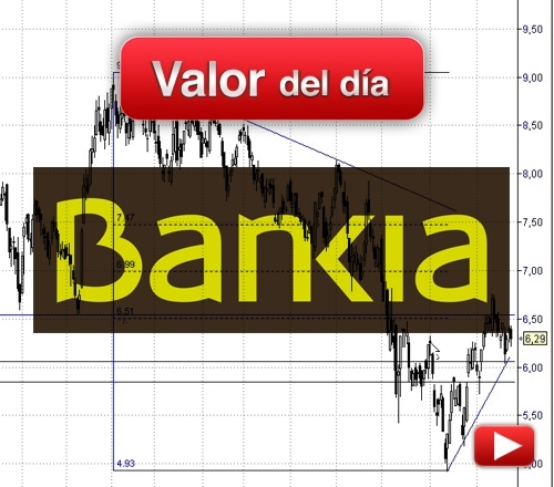 BANKIA: análisis técnico