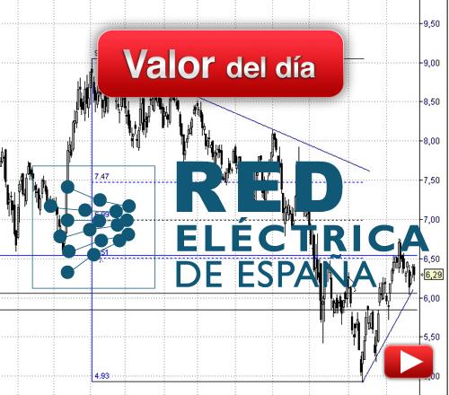 Red Eléctrica: análisis técnico