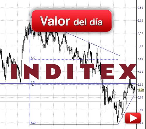 Inditex: análisis técnico