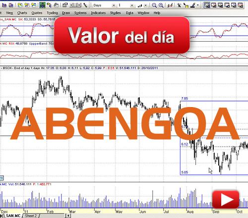 Abengoa: análisis técnico