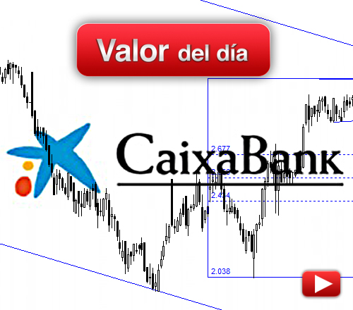 Caixabank: análisis técnico