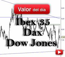 Trading en Ibex 35, Dax y Dow Jones