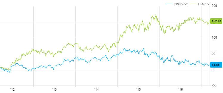 Inditex y H&M, ¿quién da mejor la talla en bolsa?