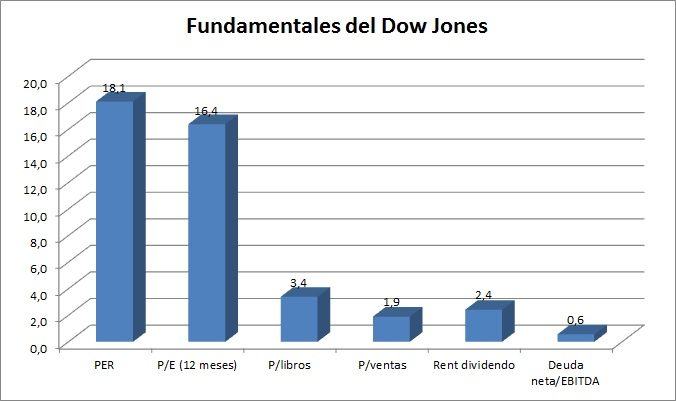 fundamentales del dow jones