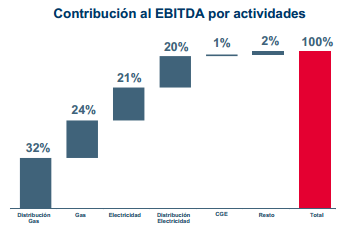 gas natural ebitda