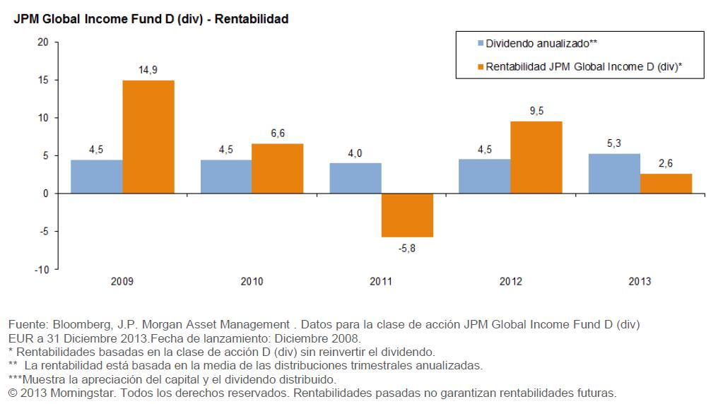 JPM Global Income Fund
