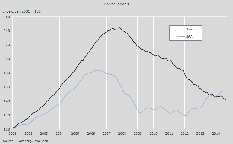 HOUSES PRICE FUENTE: SAXO BANK