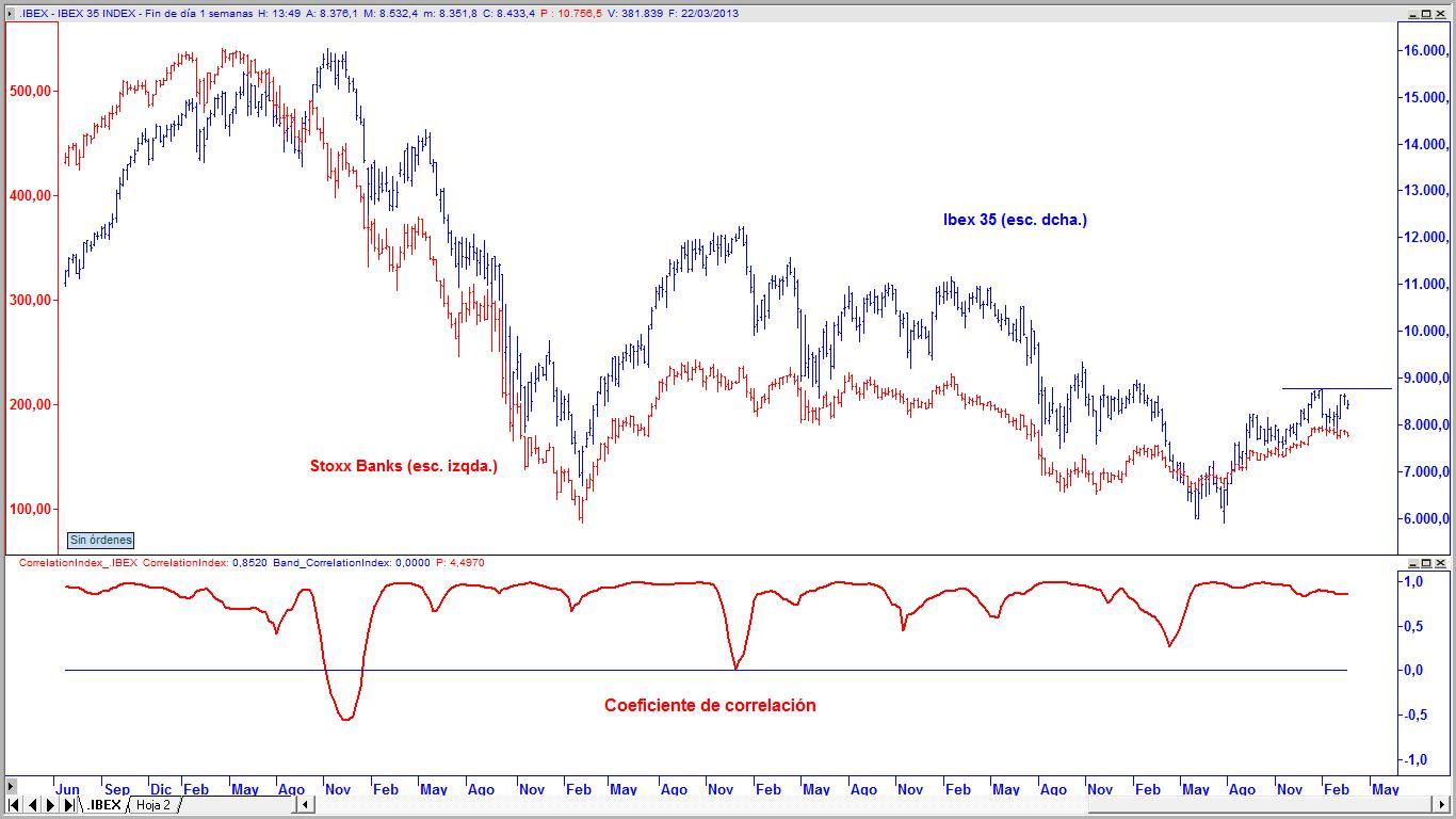 Acciones del Ibex 35 en máximos históricos, ¿siguen siendo una buena ...