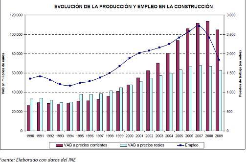 La crisis del sector de la construcci n en espa a - Empresas de construccion en madrid ...