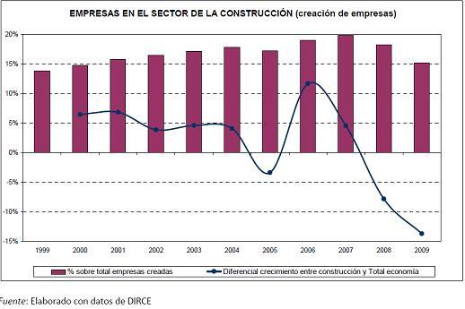 La crisis del sector de la construcci n en espa a - Empresas de construccion madrid ...